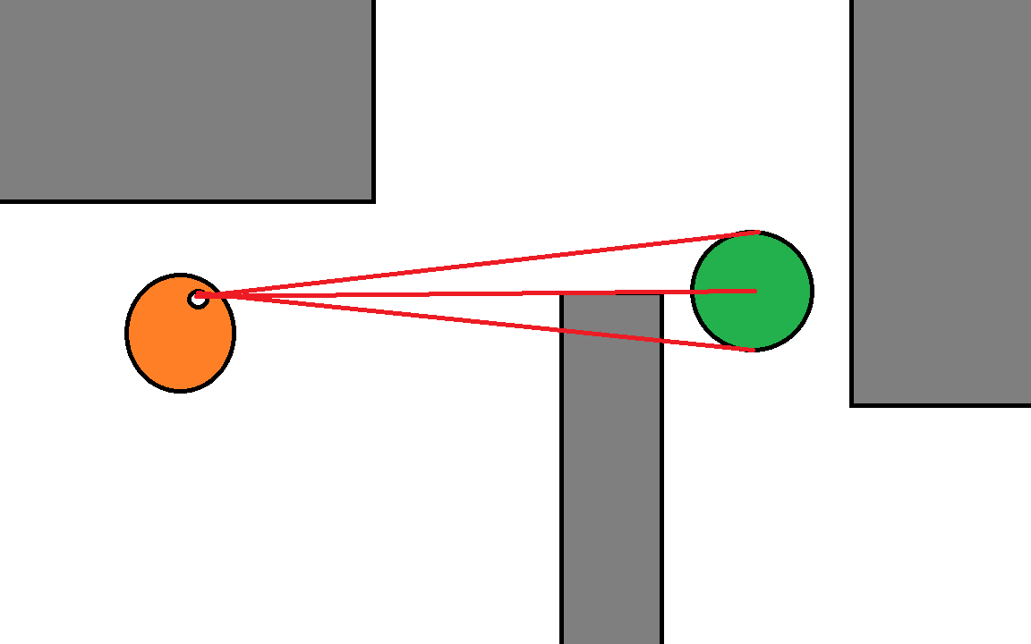 Gamesalad custom collider - Of Course Lines Can Originate At Eyes Or Just Centre Of Each Actor