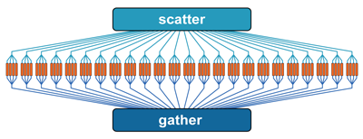 Parallelism - Multithreading - Scatter Gather — GATK-Forum