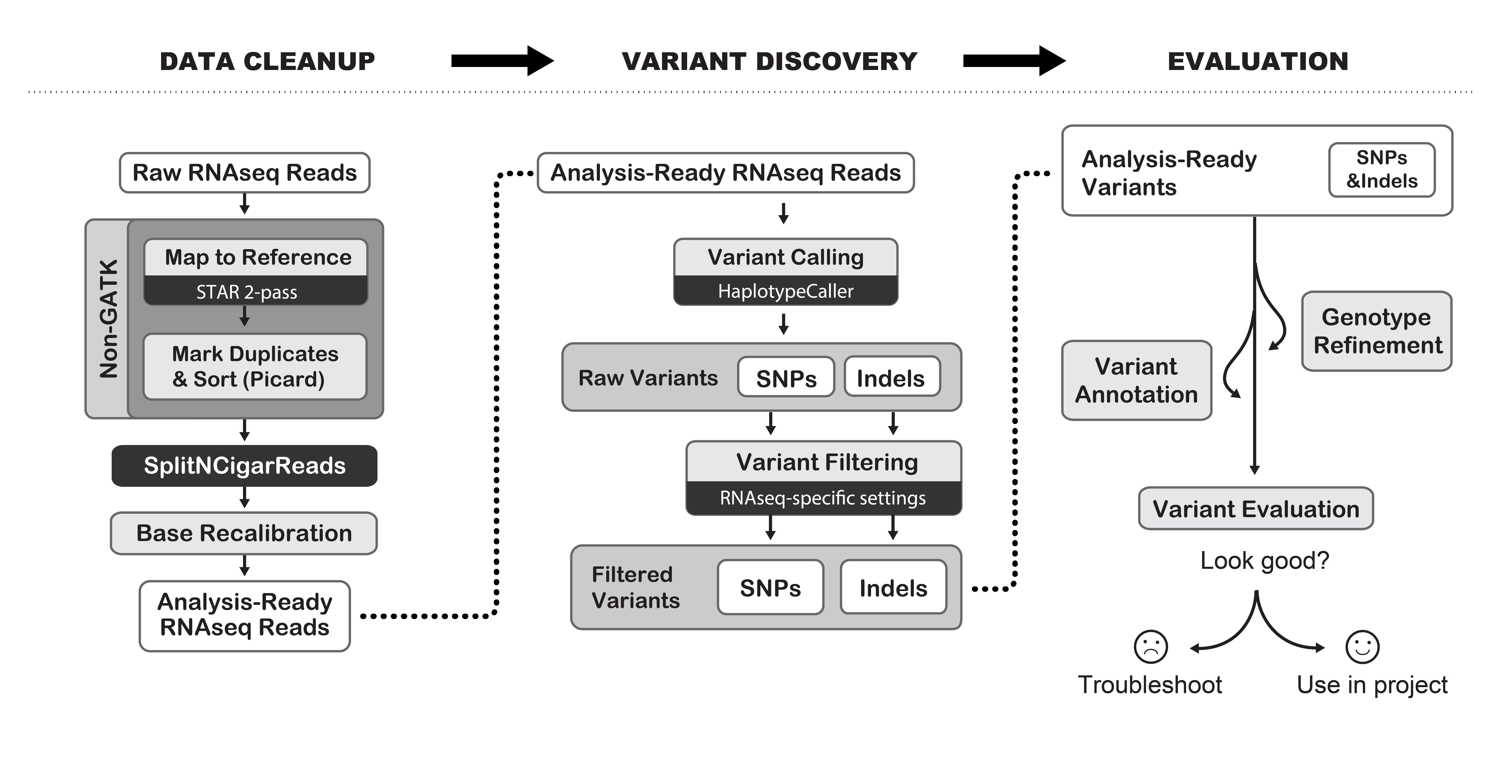 GATK RNAseq variant calling pipeline