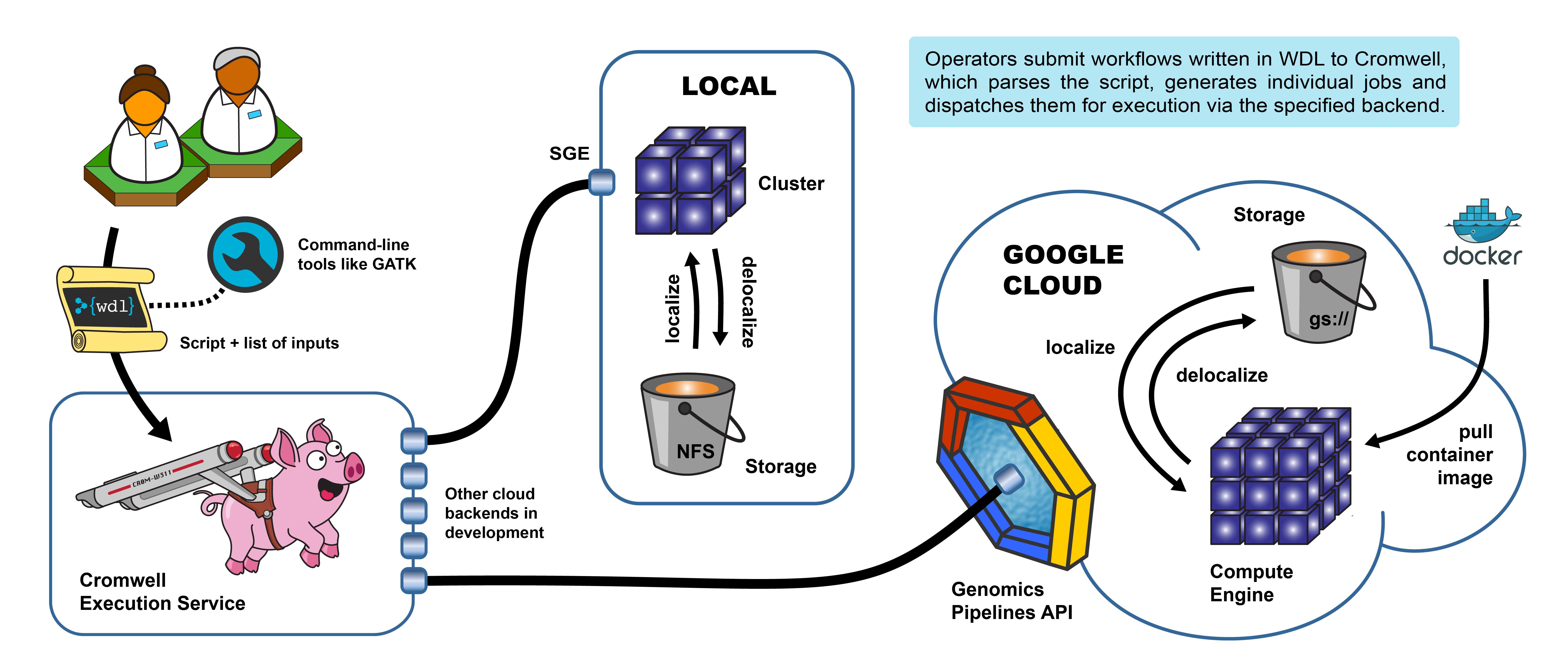 GATK | Computing Platforms