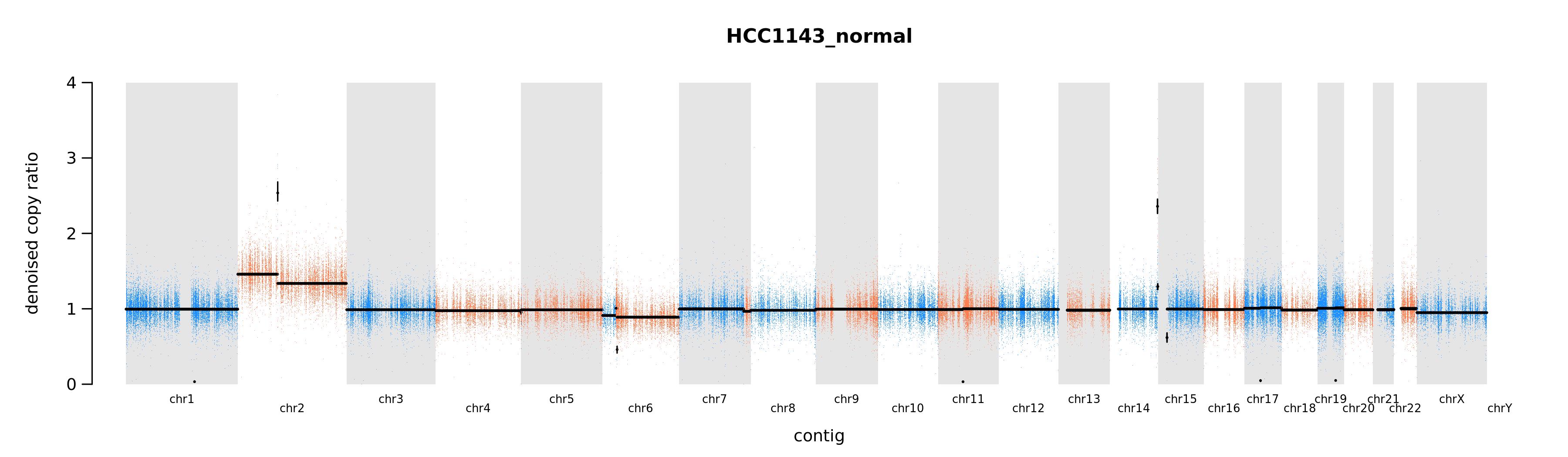 hcc1143<em>N</em>caseonly.png