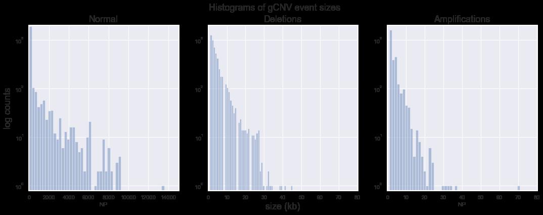 GATK | Doc #11686 | (Notebook) Correlate gCNV callset metrics and