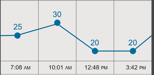 Xamarin Android using axml, recommendations for Line Graph library