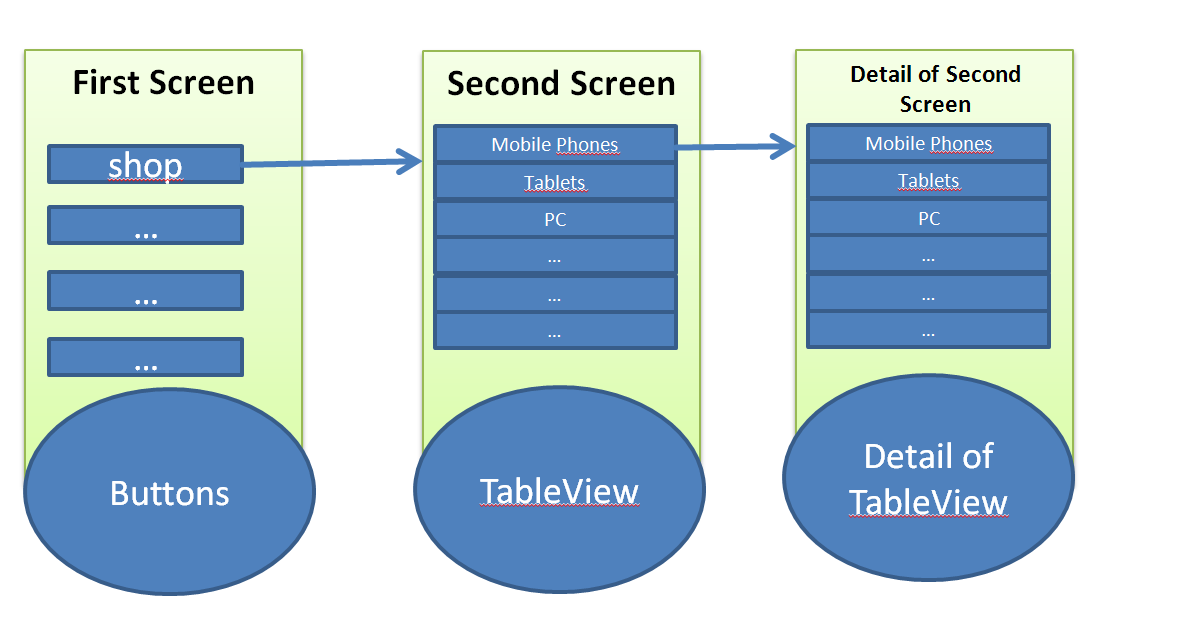 From TableView to new View — Xamarin Community Forums