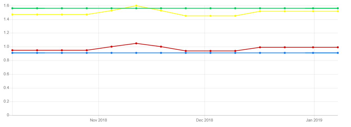 Bar And Line Charts free in Xamarin Forms (Cross Platform