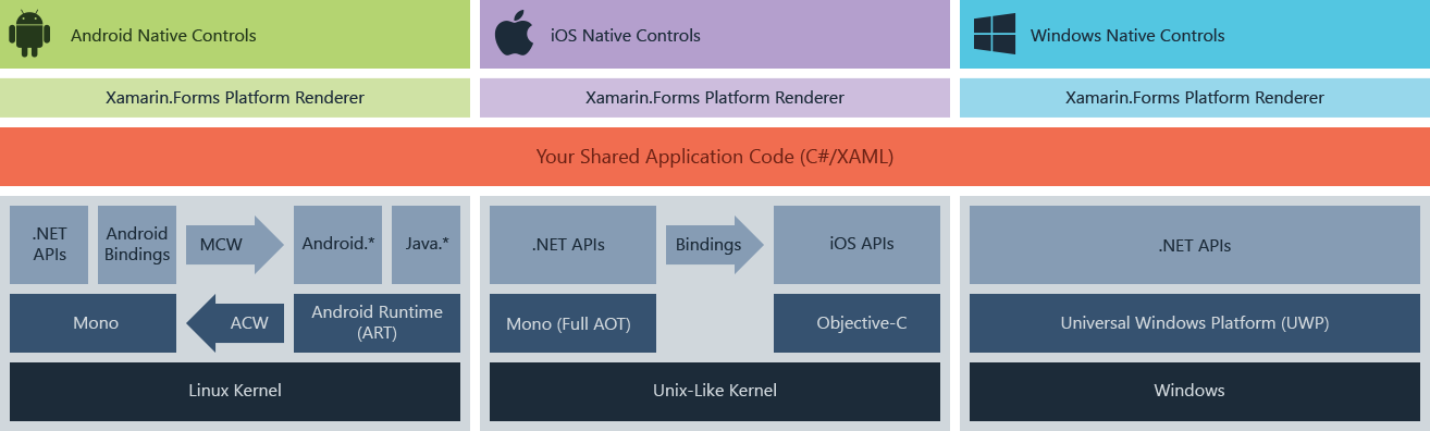 Xamarin.Forms architecture