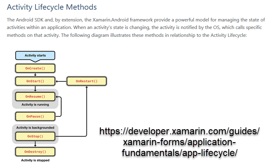 XF Lifecycle not hitting OnResume at Launch — Xamarin
