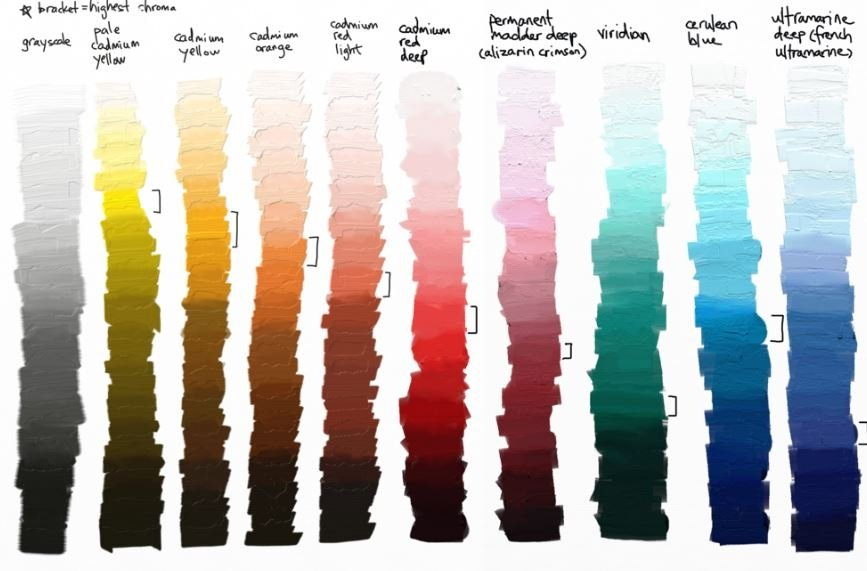 Value Scale Vs Color Mixing Scale Draw Mix Paint Forum