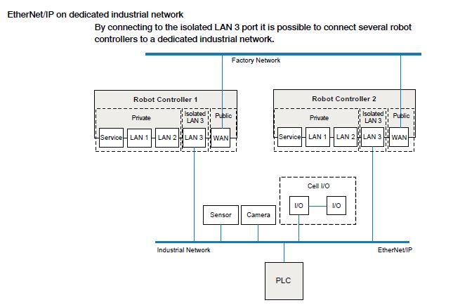 RobotStudio Connecting using LAN 1 and LAN 2 versus LAN 3 ... on