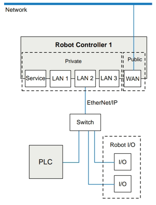 Setting Up Network - IRC5 — ABB Robotics User Forum