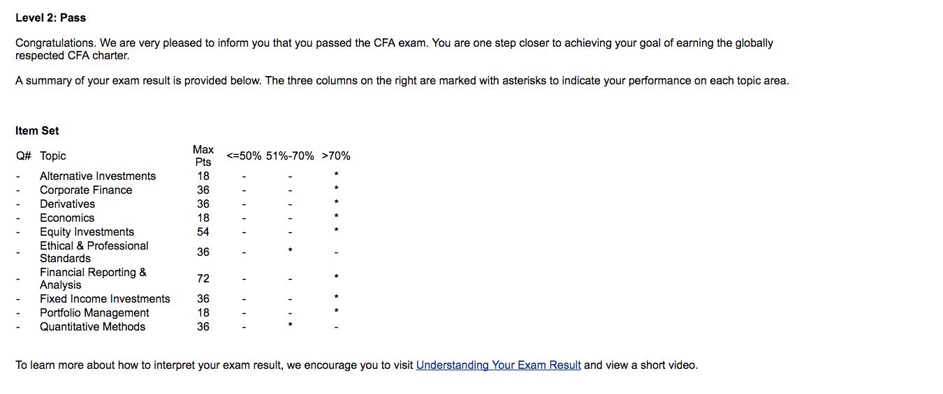 Just passed my CFA level 2 exam — 300 Hours Forum