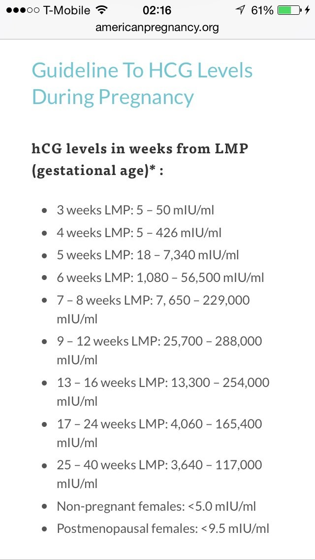 What are/were your hcg levels at 4 weeks? — The Bump