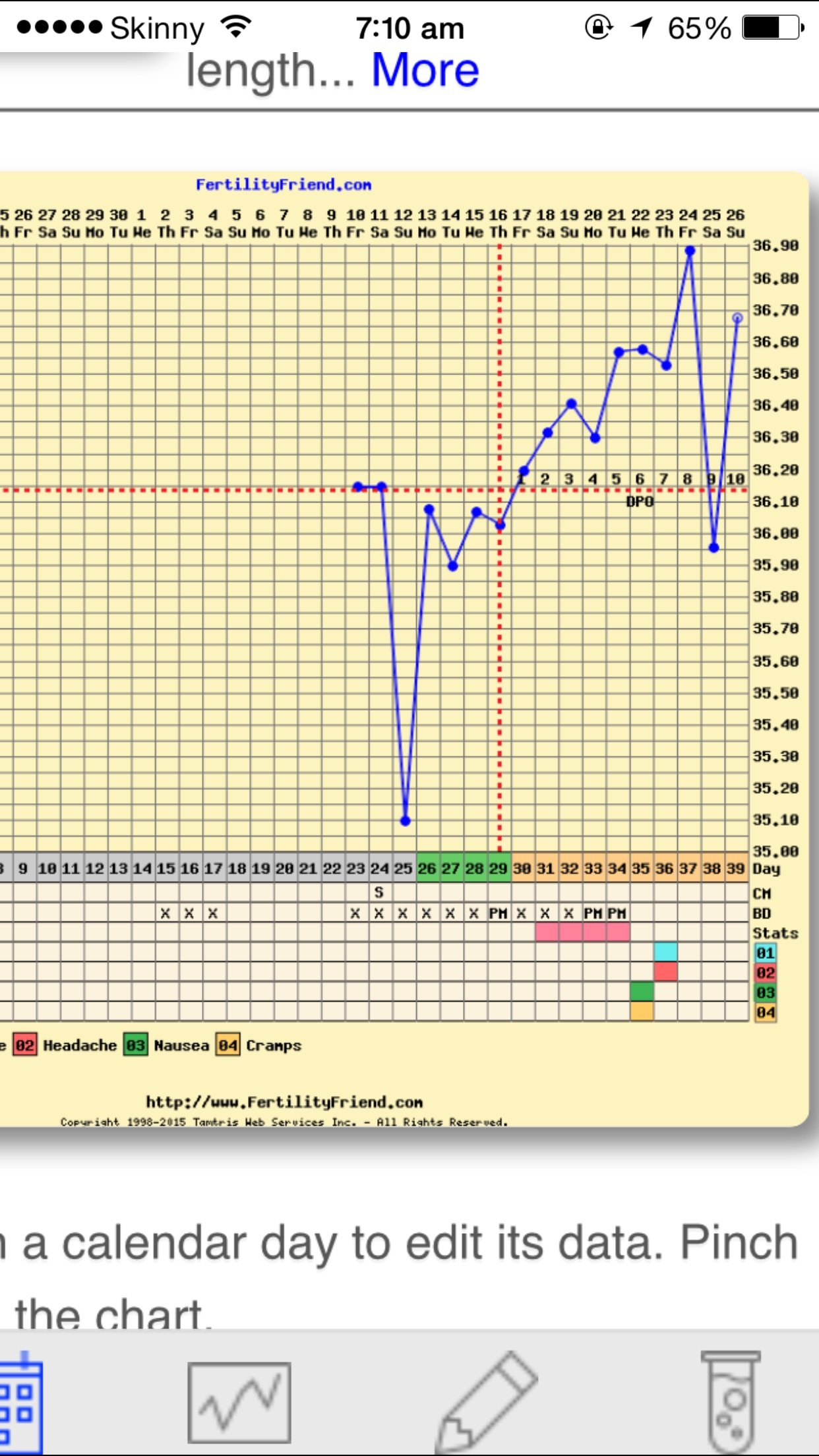 What is this dip then rise anyone help first time bbt charting