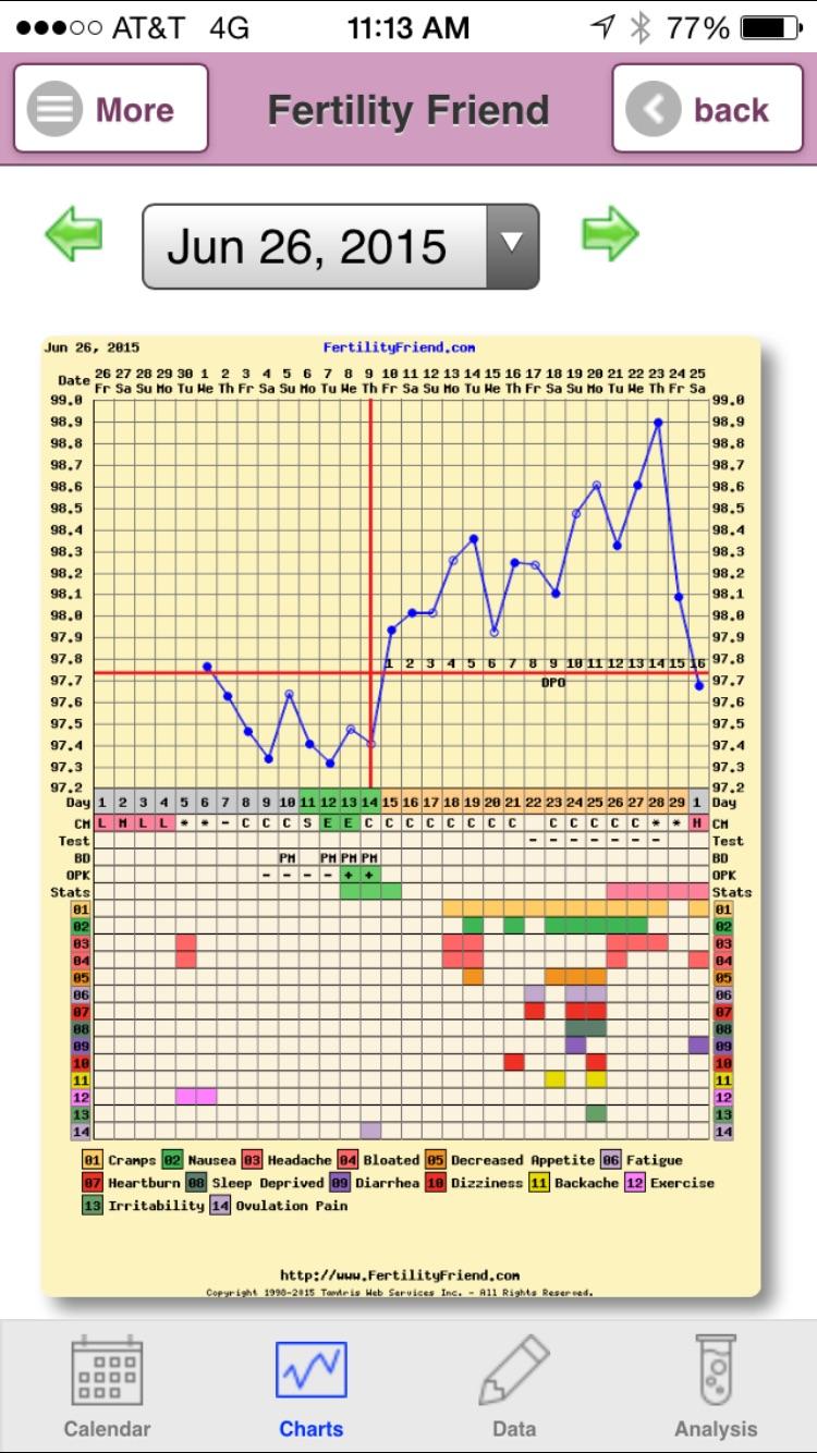 Clomid estradiol bfp