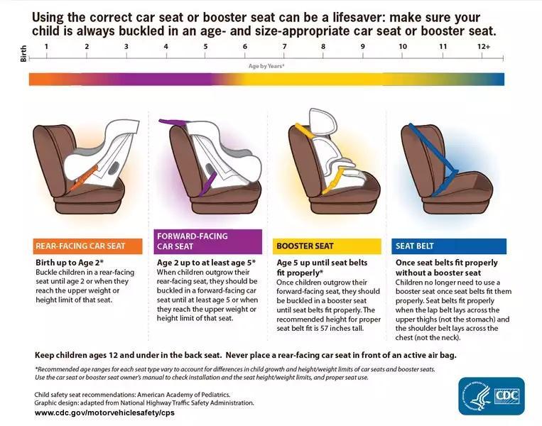Car Seat Safety Reminder — The Bump