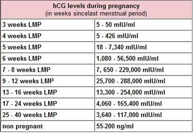 Low but doubling HCG    spotting & cramping — The Bump
