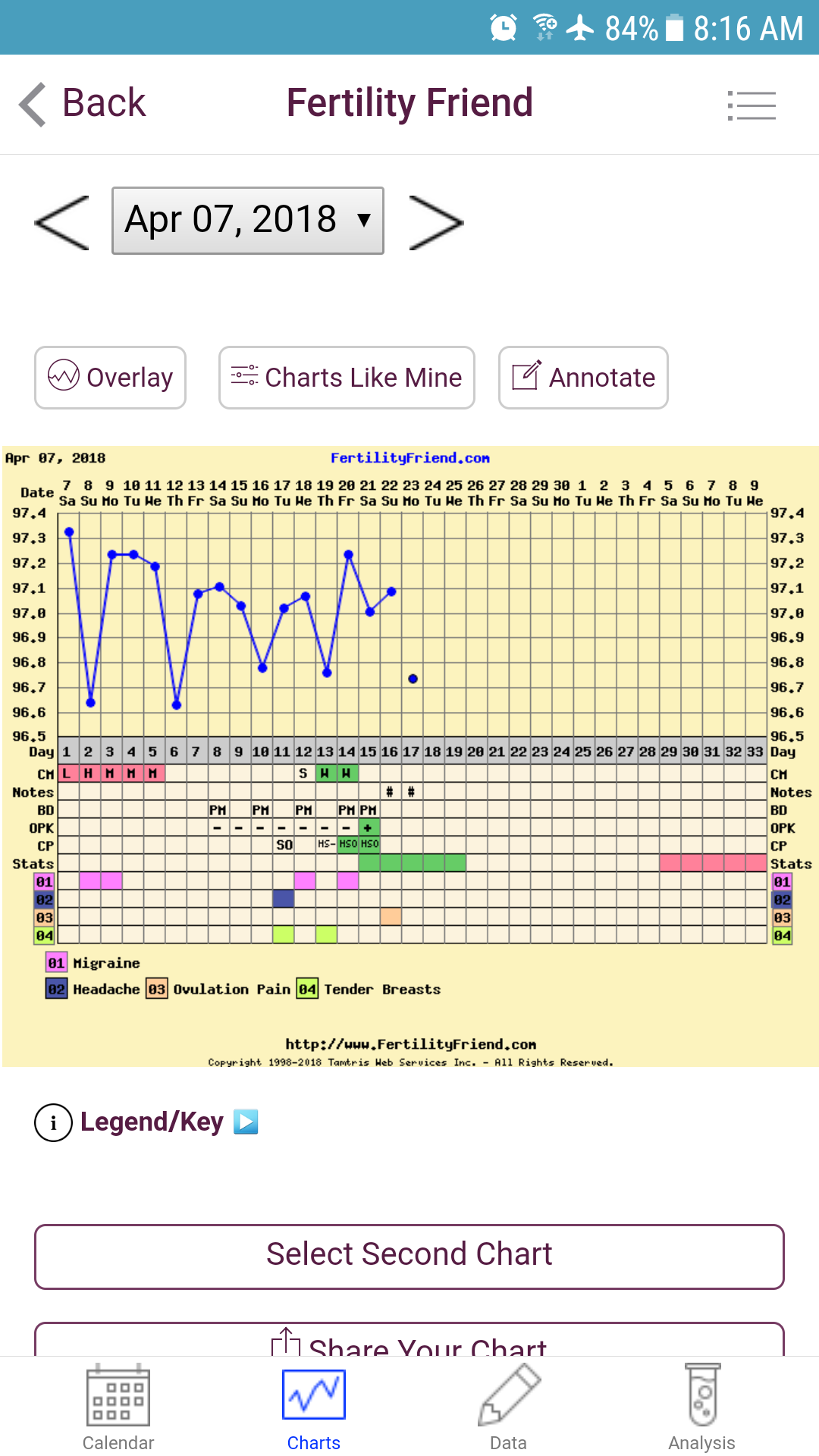 Chart Stalk & Questions Month of April — The Bump