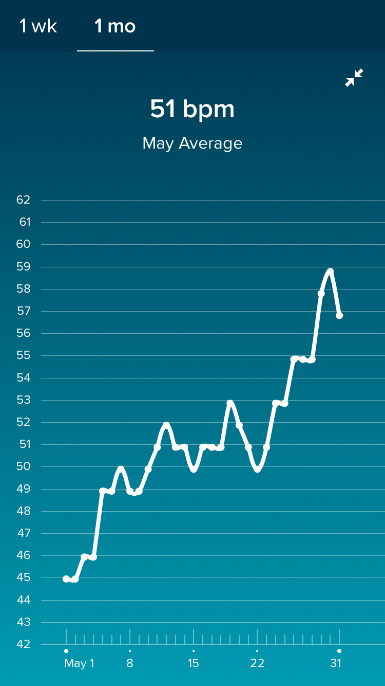 Fitbit Resting Heartrate The Bump