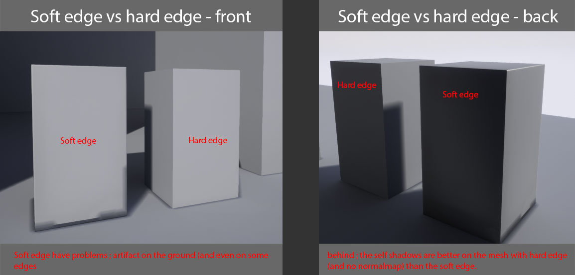 Lightmaps look ok on hard edge, not on soft edge with normalmap (UE4