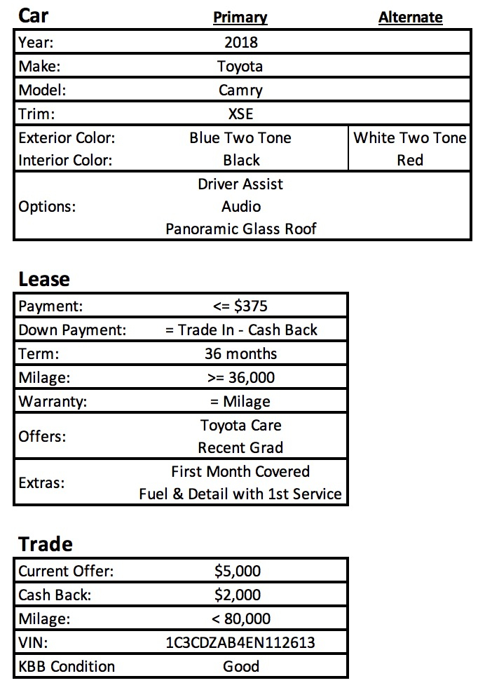 Iu0027m Looking To Lease The Following Deal. Is It Realistic, Assuming Trade Is  Accurate And Down Payment Is $3K?