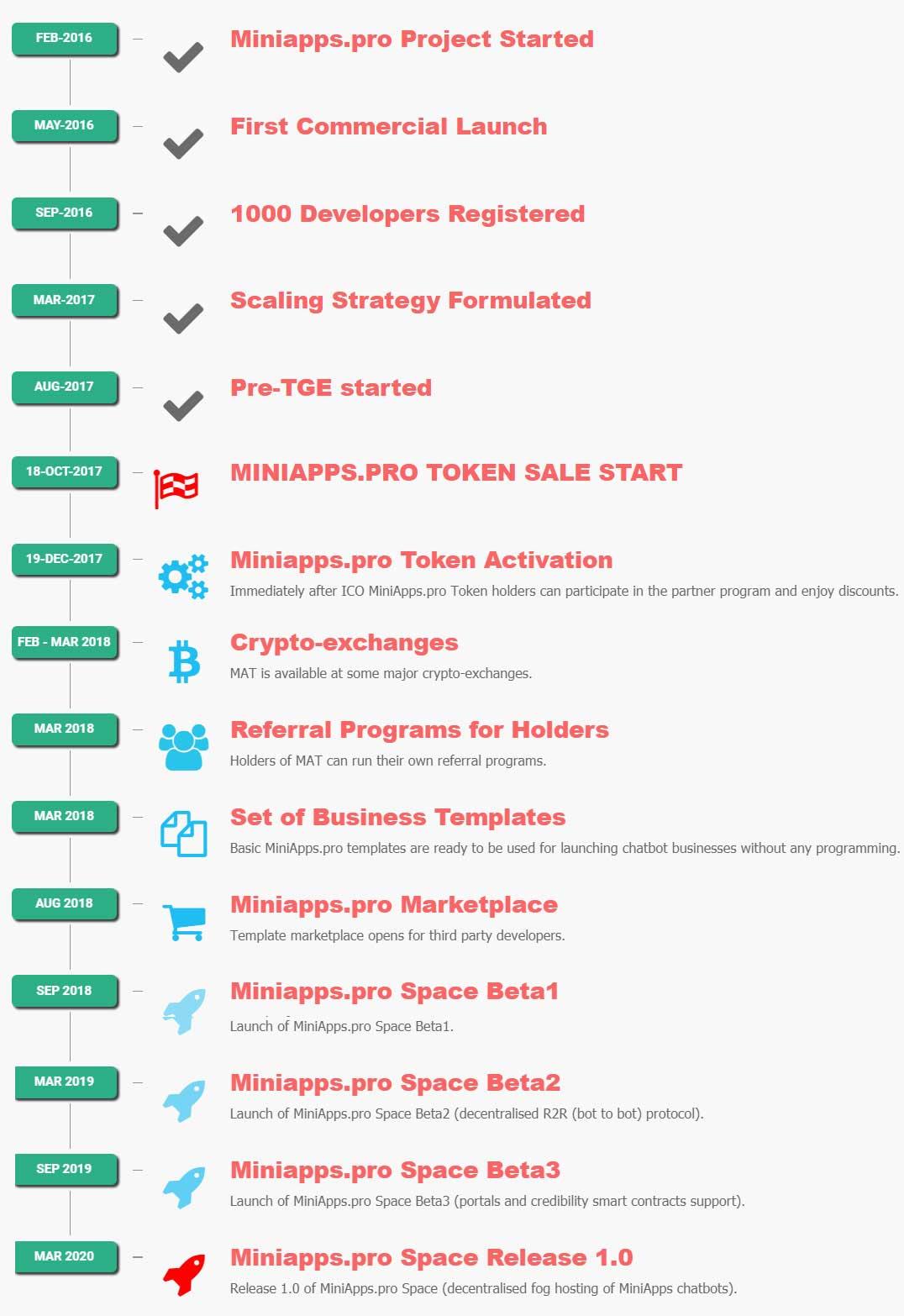 MiniApps.pro Roadmap