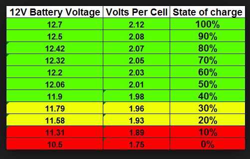 AGM battery Depth of Discharge myth busted