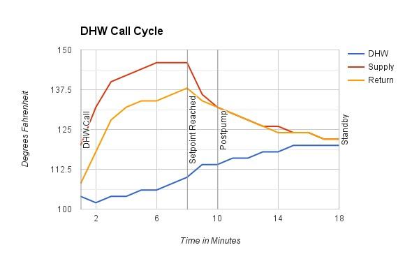 tuning indirect dhw efficiency on tt prestige solo 110