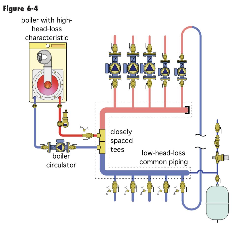 Circulator for Primary Loop — Heating Help: The WallHeating Help: The Wall - HeatingHelp.com