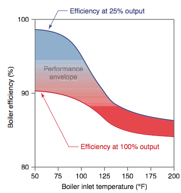 Mod/Con boiler efficiency vs. supply temps — Heating Help: The Wall