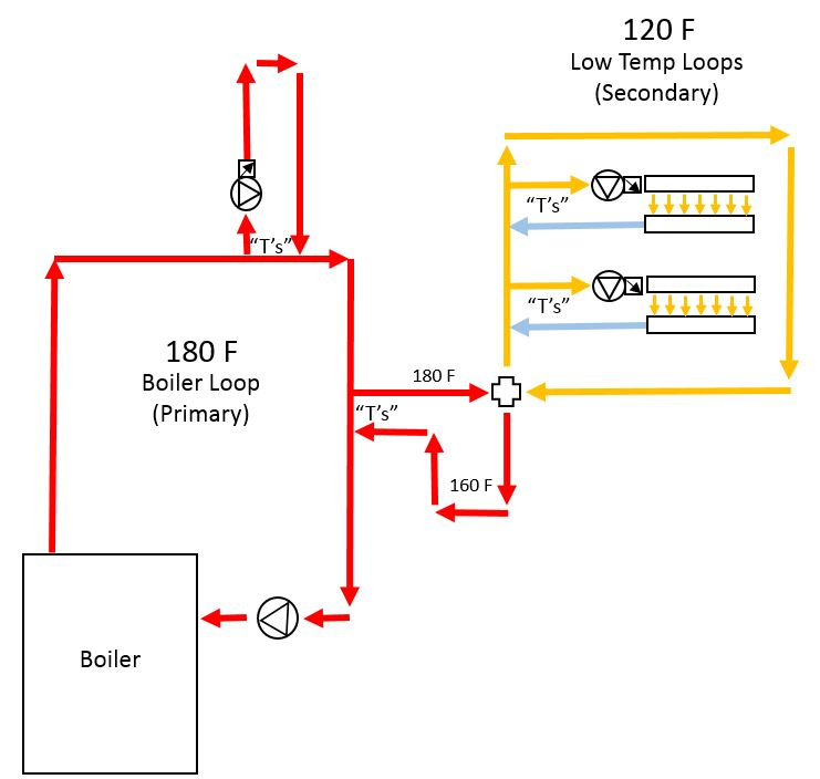 Primary Secondary Looping For Multi Temperatures Heating