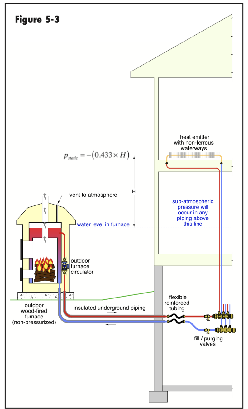 Wood burner with in-floor heat — Heating Help: The Wall | Wood Furnace Schematic |  | Heating Help: The Wall