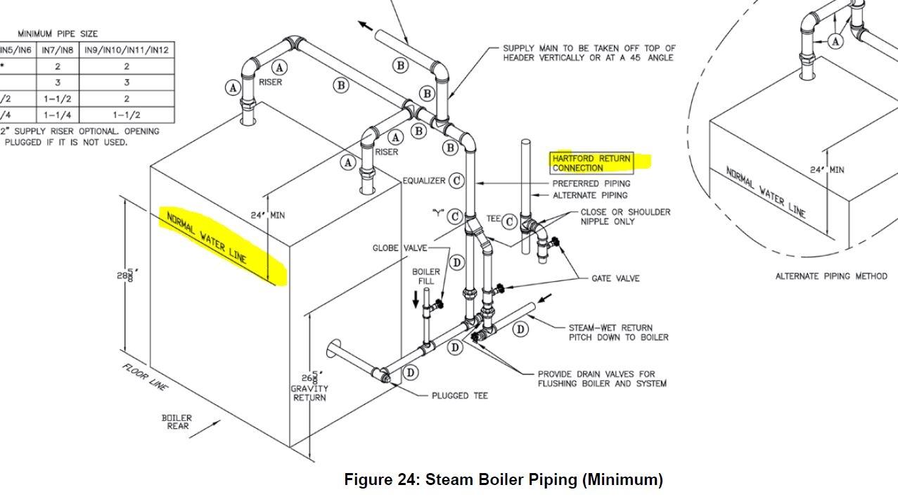 Megasteam Y Heating Help The Wall. Ford. Steam Hartford Loop Diagram At Scoala.co