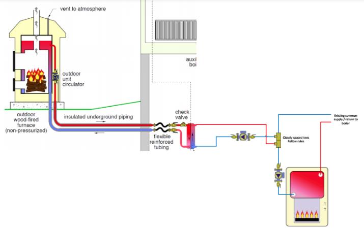 Piping Diagram Outdoor Wood Boiler Wiring Diagram Pmz