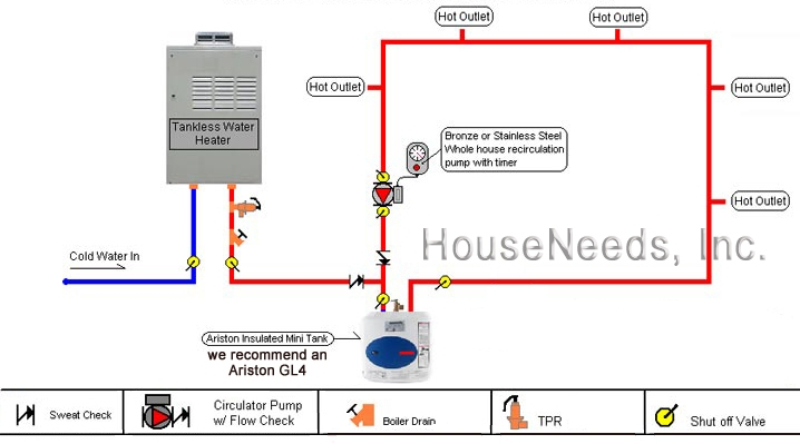 Tankless Water Heater With Storage Tank Heating Help