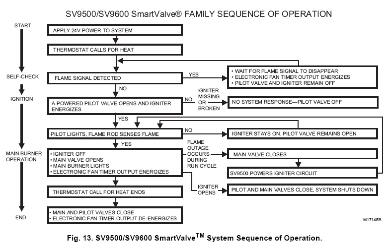 Honeywell St9120u Wiring Diagram. Honeywell Gas Valves Cross ... on