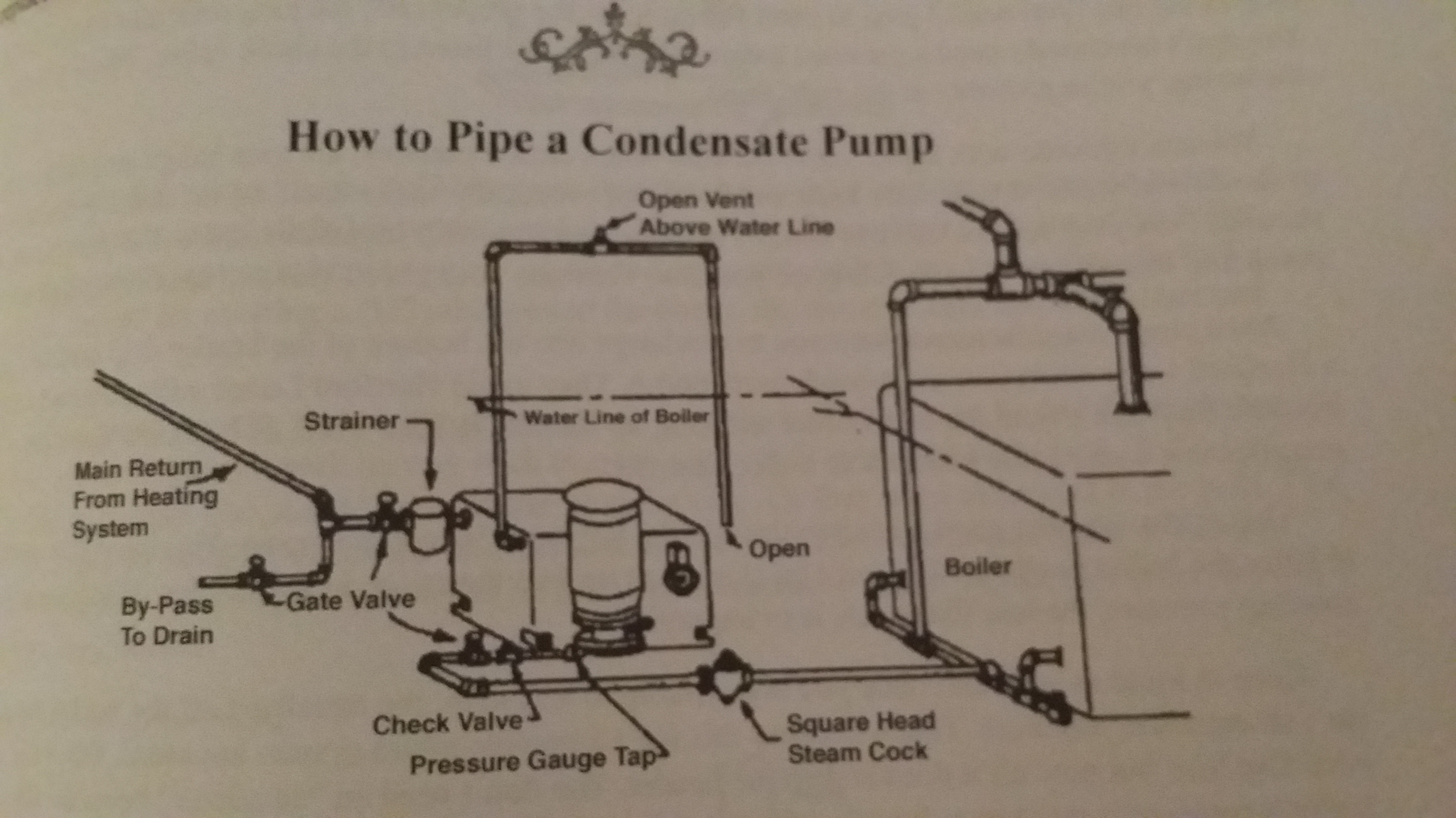 Condensate Pump Vent Line Heating Help The Wall
