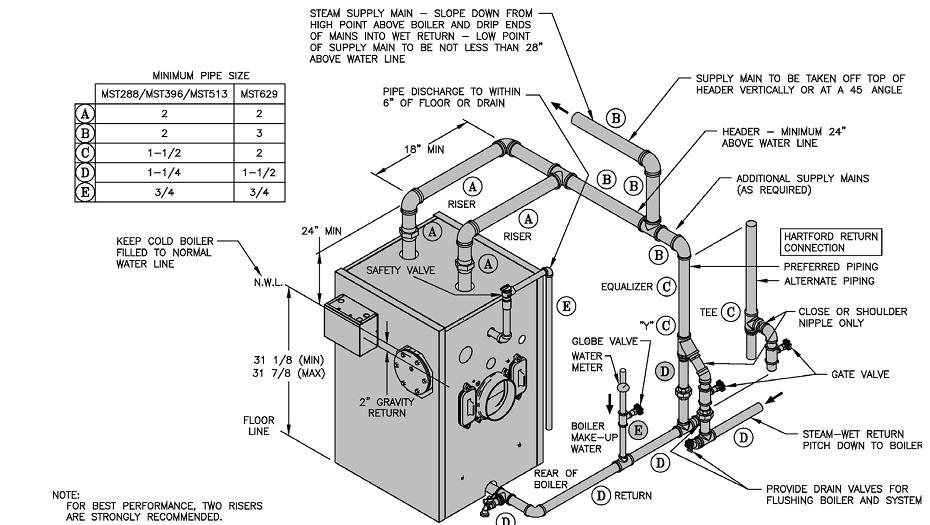 Steam_boiler_piping.  sc 1 st  Heating Help The Wall - HeatingHelp.com : burnham steam boiler wiring diagram - yogabreezes.com