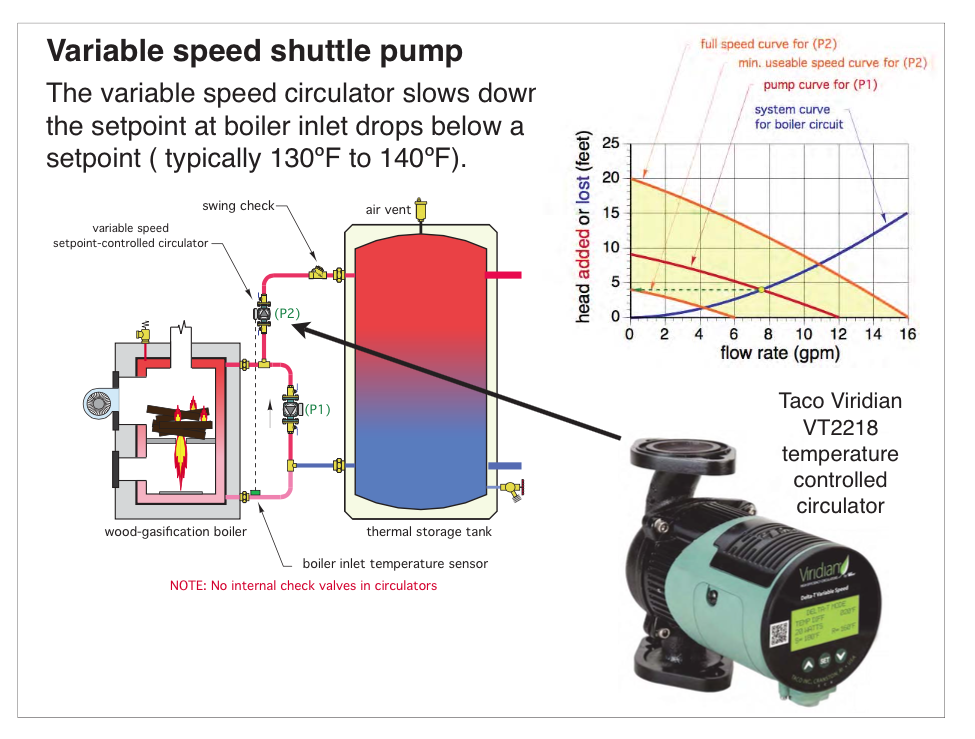 Gasification Boiler pump to storage system design question — Heating ...
