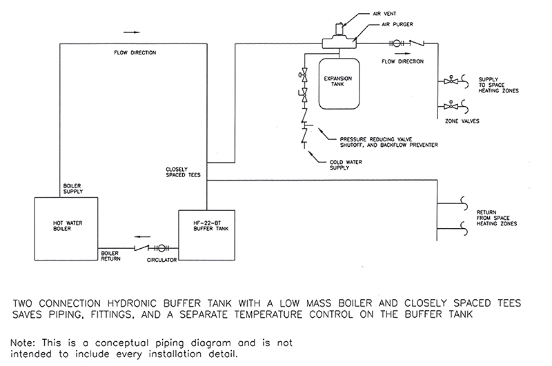 Is this 2-pipe buffer tank diagram equivalent to closely spaced Ts ...