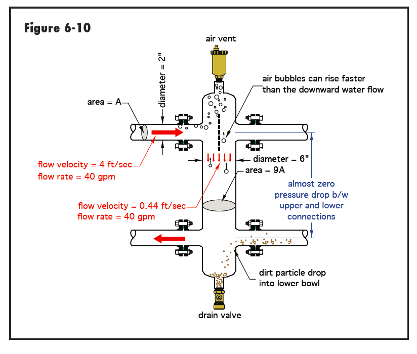 Low Loss Headers Amp Close Coupled T S Heating Help The Wall