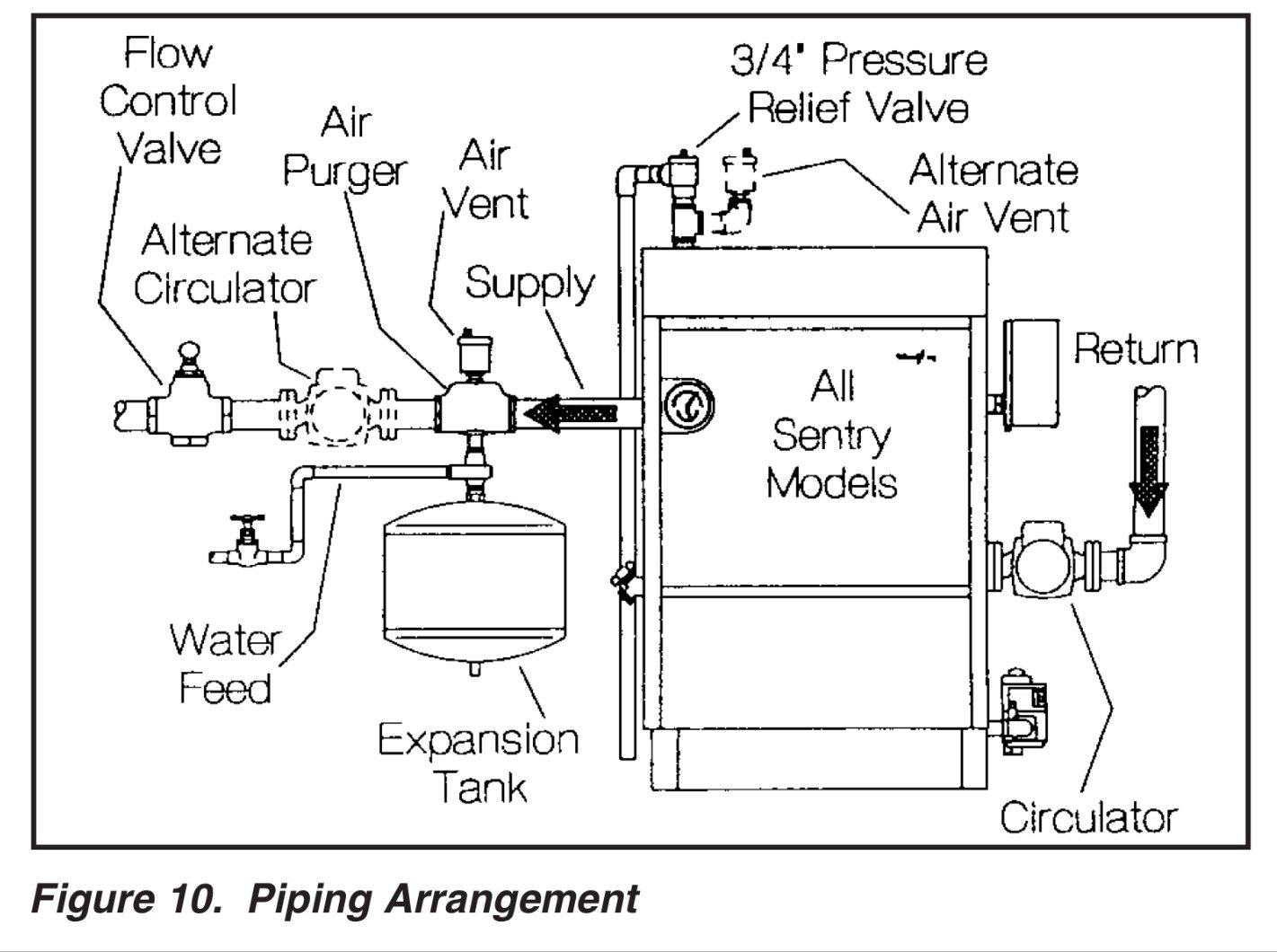 Taco Cartridge Circulator Installed Backwards (water Hammer On Pump Control  Relay Wiring Taco Circulator Pump Wiring Diagram