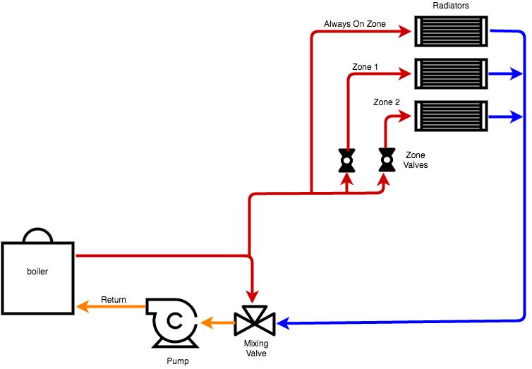 Gas Heating — Heating Help: The Wall