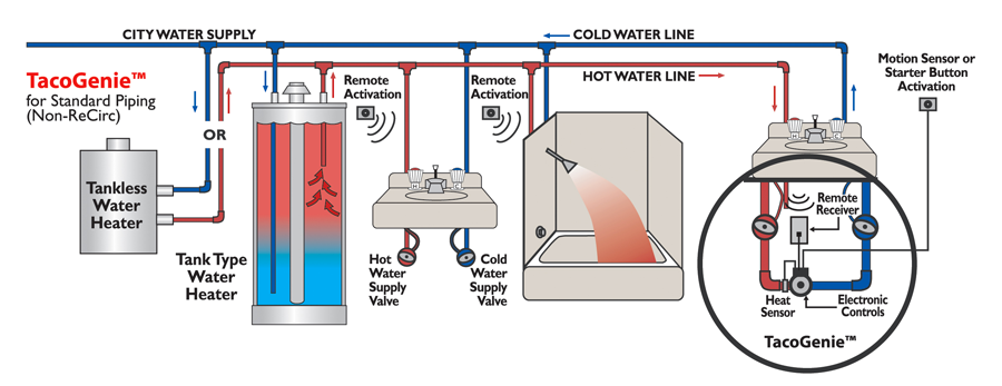 What is the most affordable way to get hot water across for What is the most economical heating system