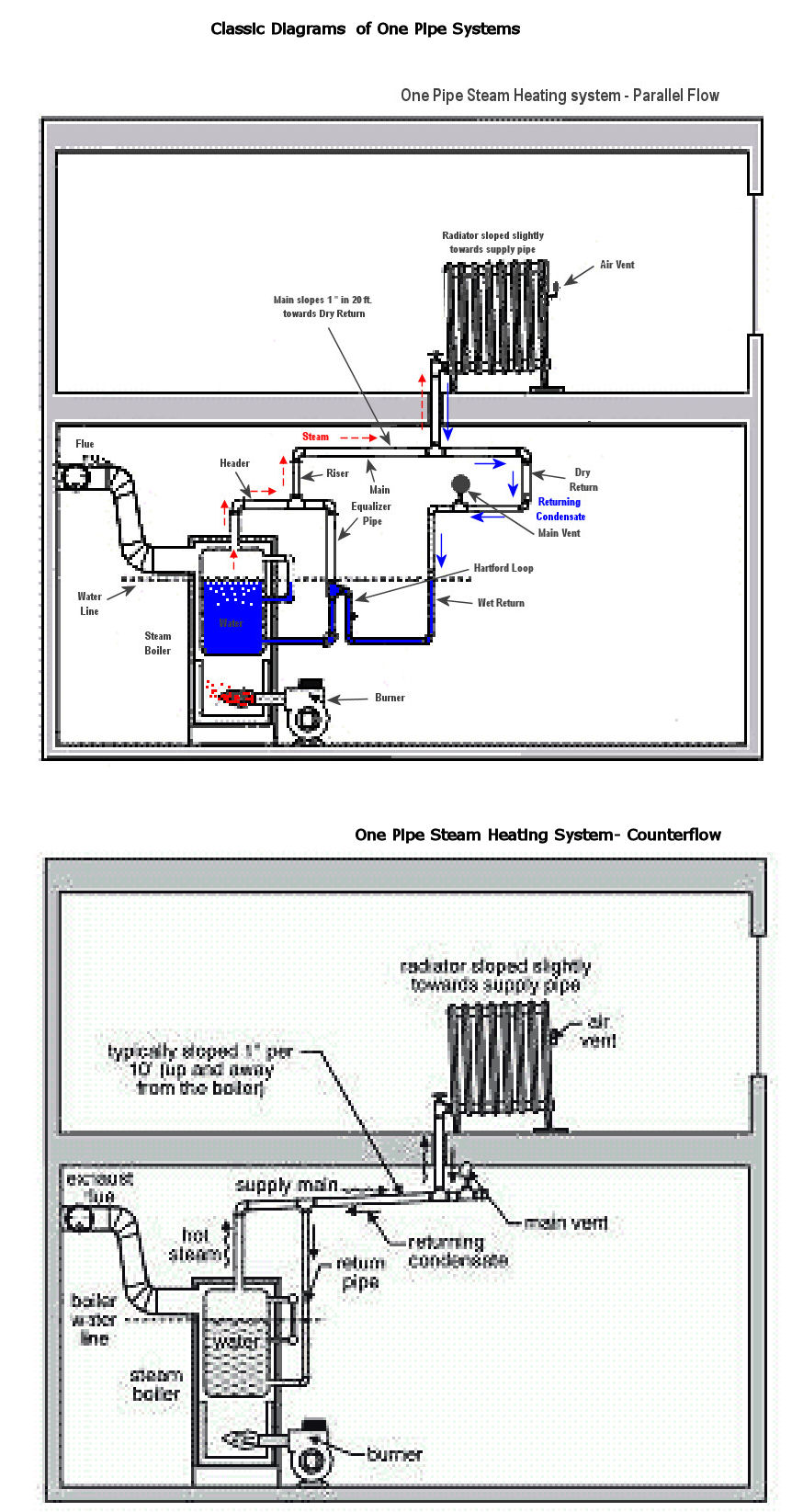 Residential Boiler Wiring Diagram Just Another Blog Diagrams For Boilers New Yorker Best Secret U2022 Rh Resultadoloterias Co Bryan Gas