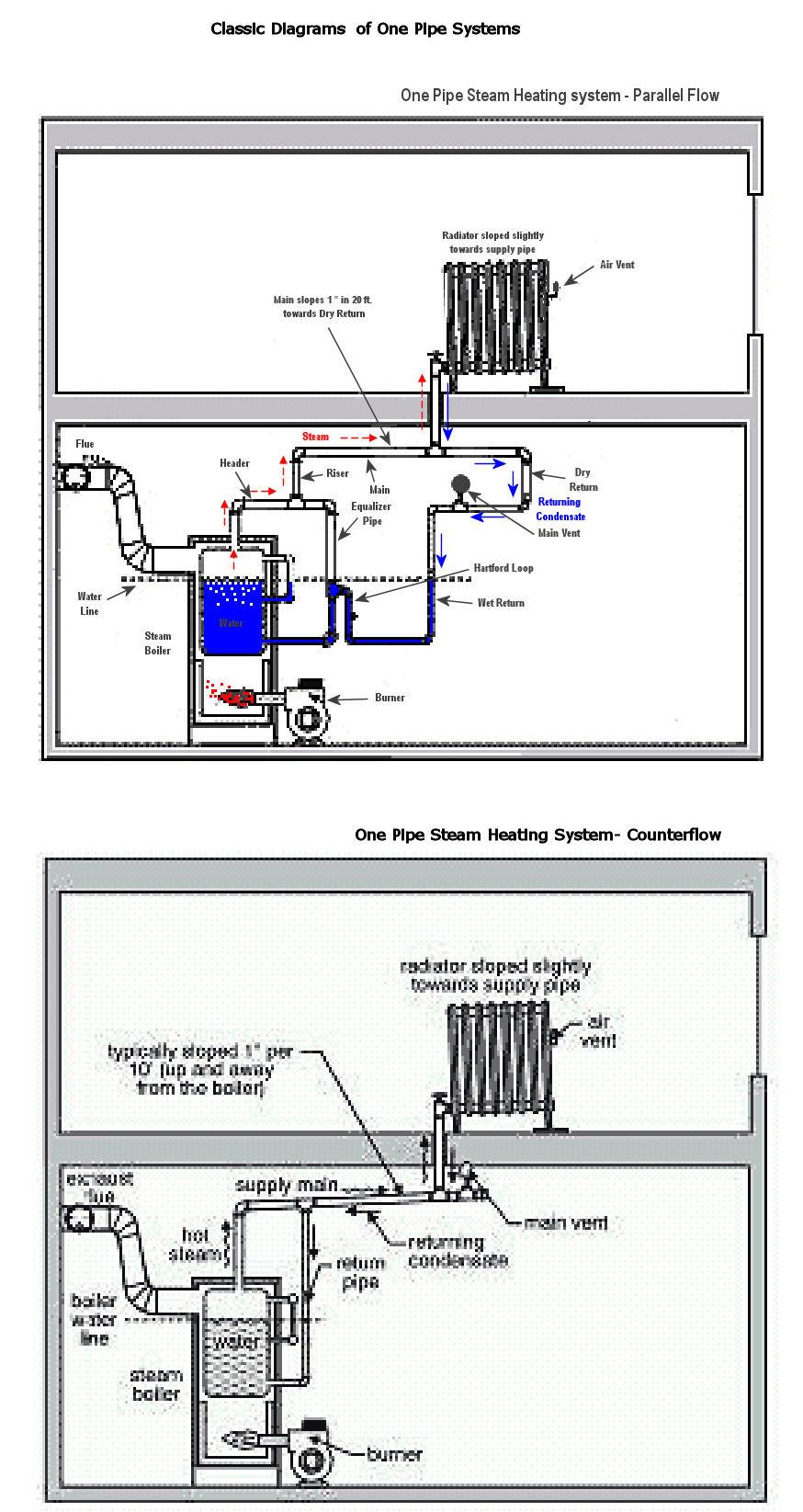 Residential Boiler Wiring Diagram Just Another Blog Home New Yorker Best Secret U2022 Rh Resultadoloterias Co Bryan Basic
