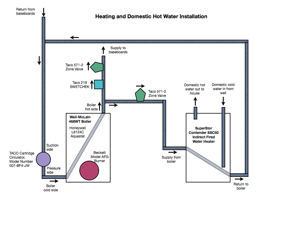 Over temperature of indirect fired water heater — Heating Help: The Wall