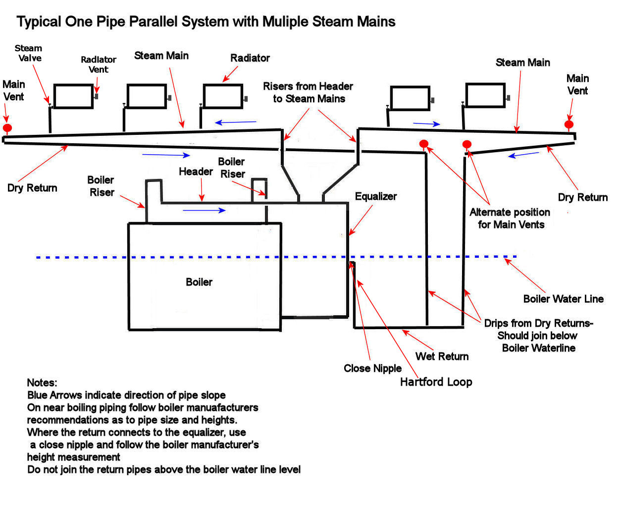 Leaking steam radiators heating help the wall 1 pipe parallel steam multiple mainsg 0b pooptronica