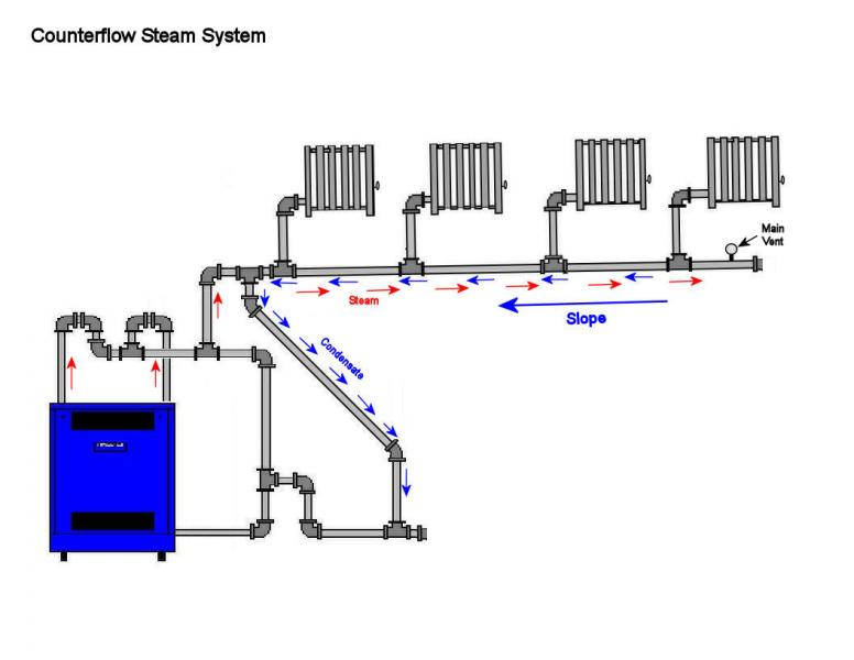 Steam Heating Systems : S vs on header design — heating help the wall