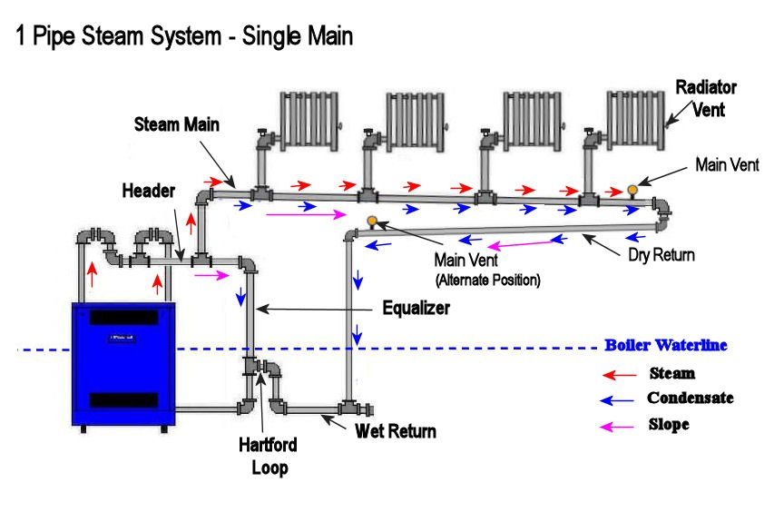 residential boiler piping diagram  residential  get free Burnham V9A Boiler Wiring Diagram Gas Boiler Wiring Diagram