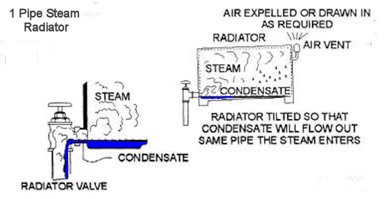 Radiator making banging noise — Heating Help: The Wall